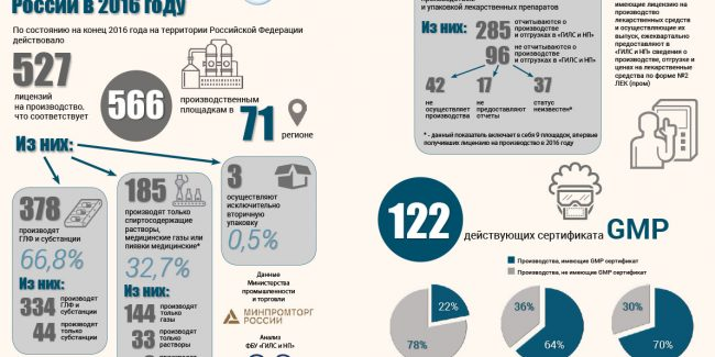 Фармпром России 2016 — Инфографика