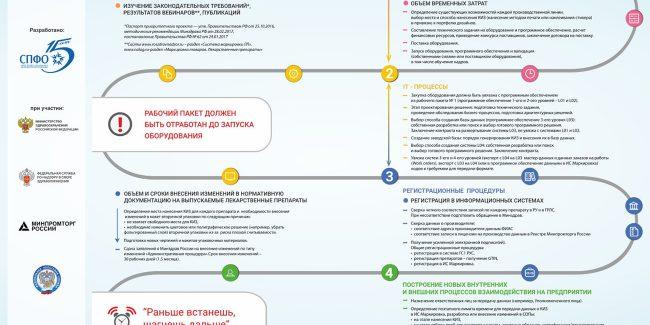 Блок-схема для фармпроизводителей по подготовке к маркировке ЛП