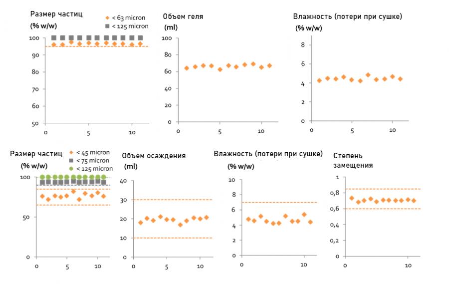 Однородность функциональных характеристик Primojel® (вверху) и Primellose® (внизу) от партии к партии
