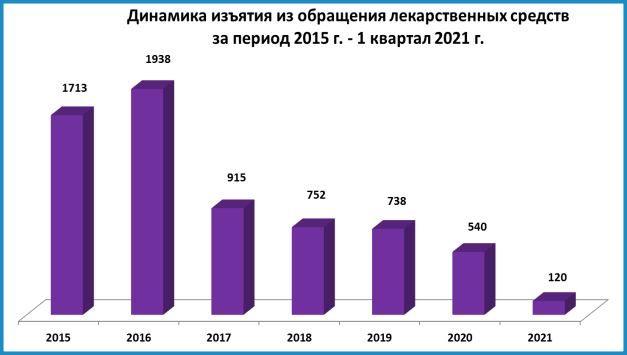 dinamika lek 2015 2021 RZN