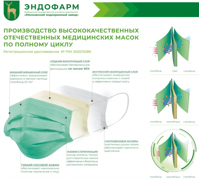 endokrinnyj maski