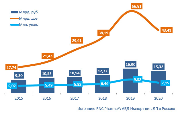import vetvaccines 2015 2020