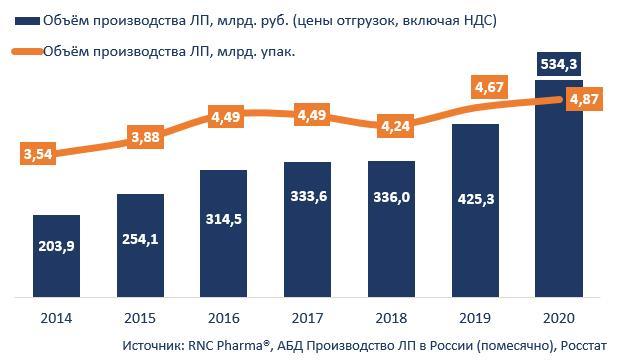 proizvodstvo 2014 2020