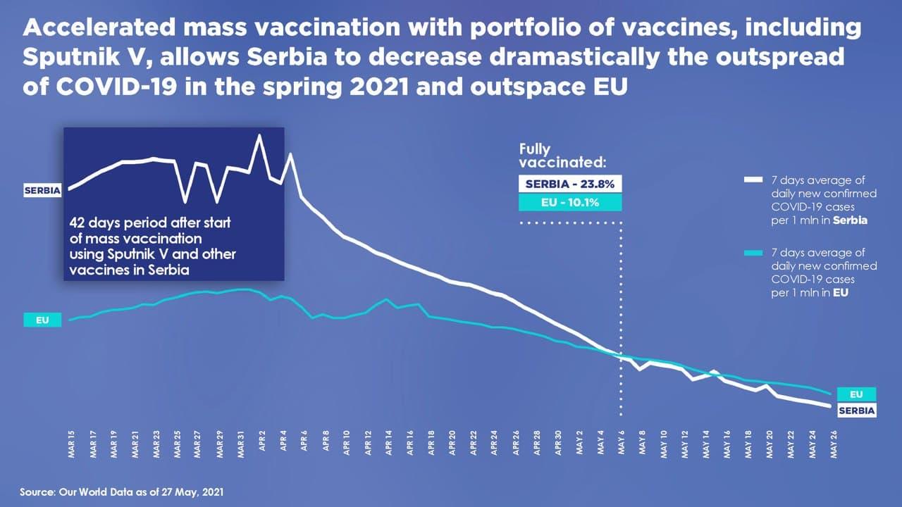 Coronavirus vaccination in Serbia