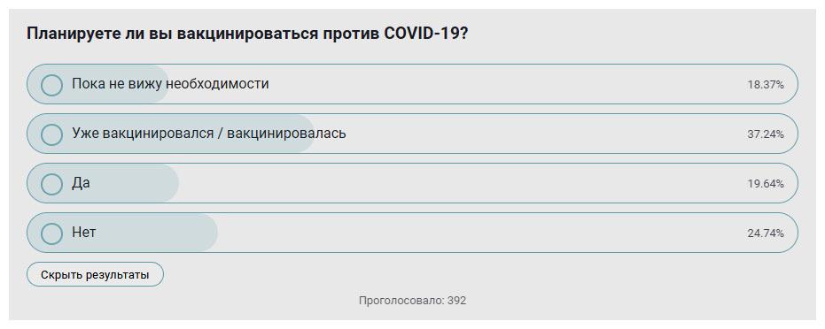 Планируете ли вы вакцинироваться против COVID-19?